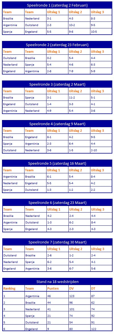 Stand7 Speelronde7